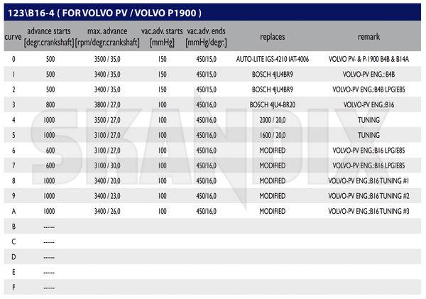 SKANDIX - Technische Infos: 123ignition Zündverteiler